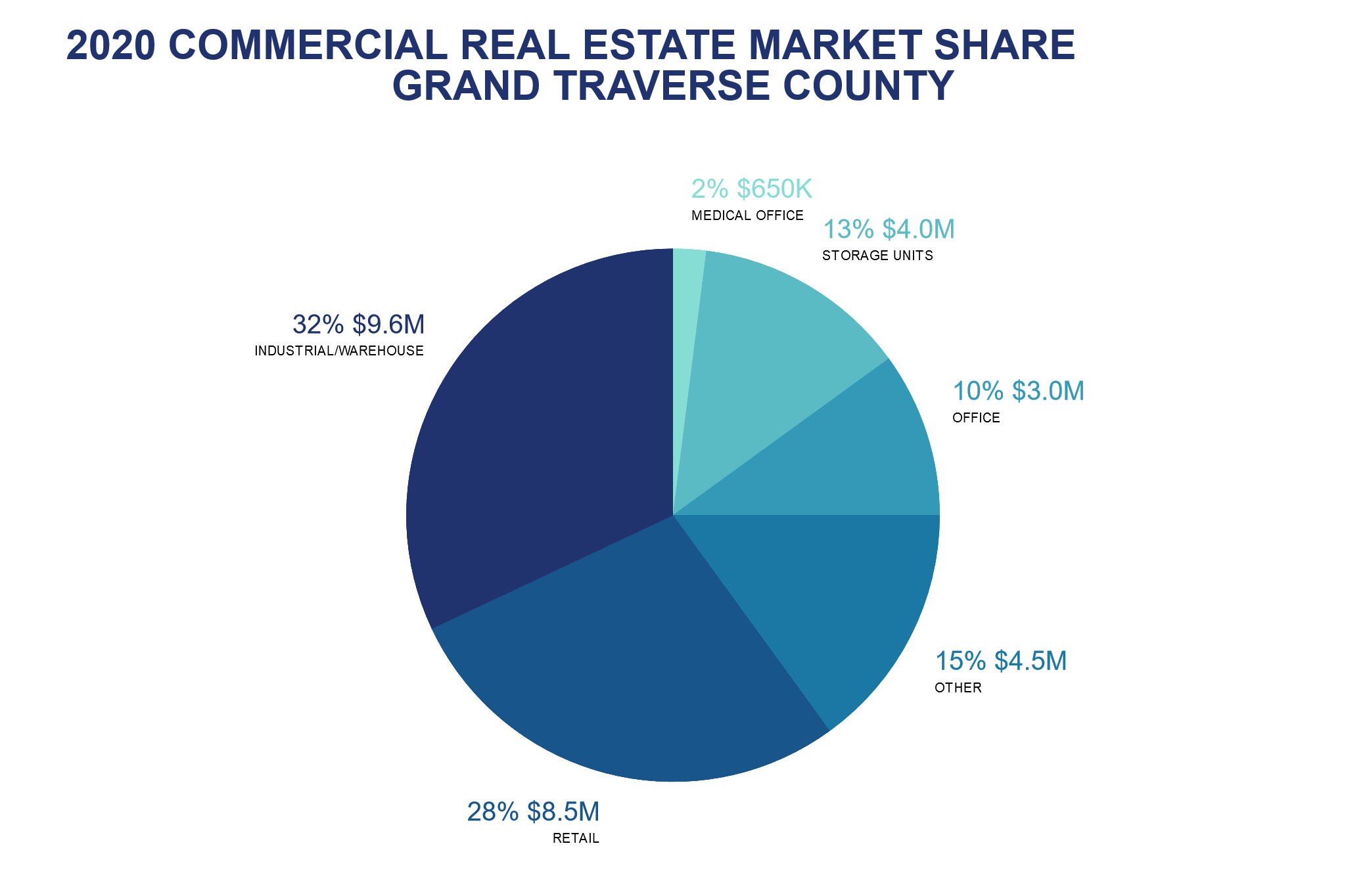 2020 Commercial Real Estate by the Numbers feature image